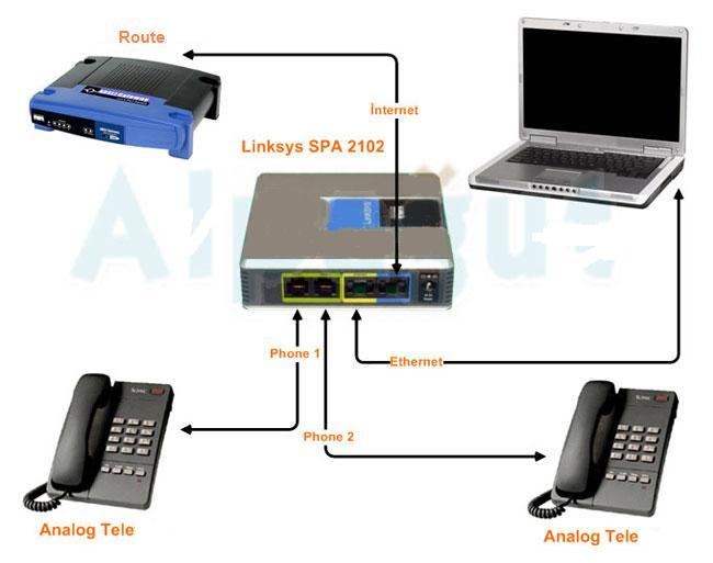 voip router: